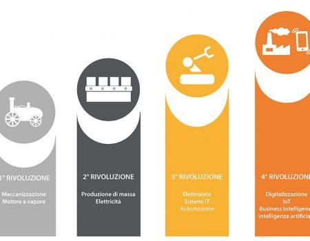 Industria 4.0: la prima Rivoluzione Industriale del III Millennio