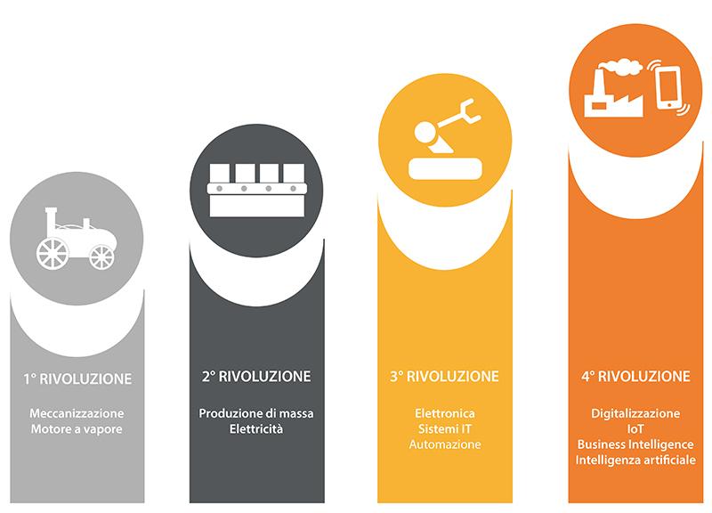 Industria 4.0 - Imprese